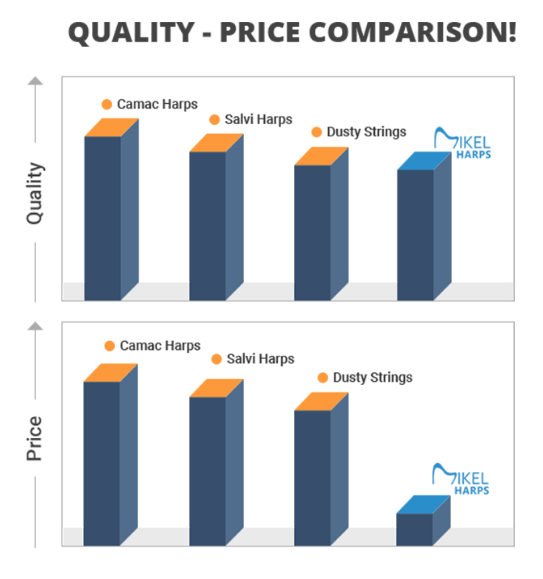 Mikel harps quality-price comparison chart